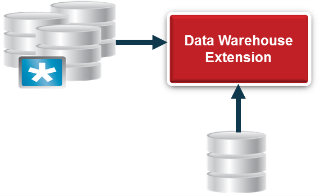 Work Data Warehousing
